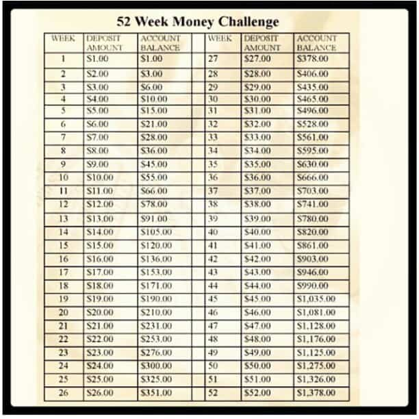 52 Week Money Challenge… Have over $1300 in your Savings account!
