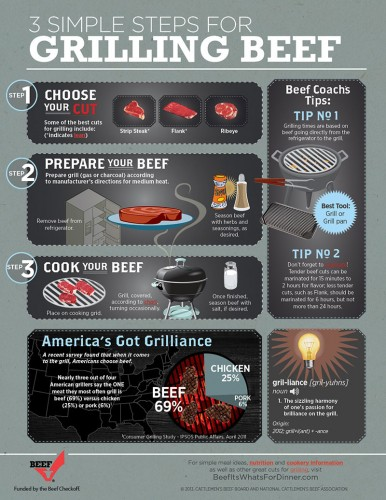 GrillingBeef